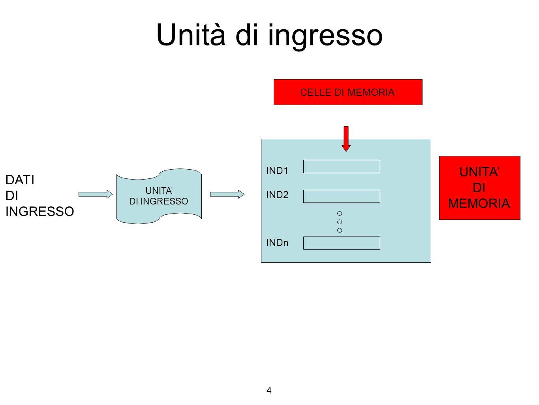 Unità di ingresso UNITA' DI INGRESSO IND1 IND2 INDn CELLE DI MEMORIA UNITA' DI MEMORIA DATI DI INGRESSO 4