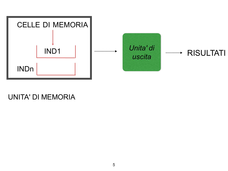 CELLE DI MEMORIA IND1 INDn 5 Unita' di uscita UNITA' DI MEMORIA RISULTATI