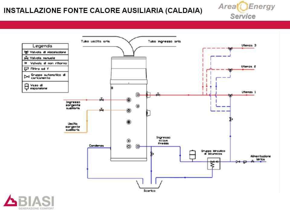 Service INSTALLAZIONE FONTE CALORE AUSILIARIA (CALDAIA)