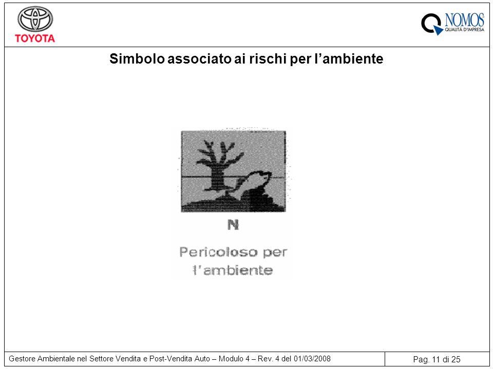 Pag. 11 di 25 Gestore Ambientale nel Settore Vendita e Post-Vendita Auto – Modulo 4 – Rev. 4 del 01/03/2008 Simbolo associato ai rischi per l'ambiente