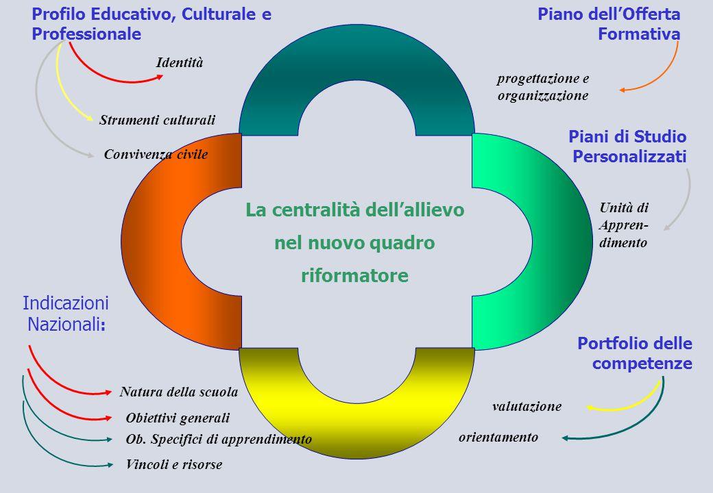 La centralità dell'allievo nel nuovo quadro riformatore Profilo Educativo, Culturale e Professionale Indicazioni Nazionali : Identità Strumenti cultur
