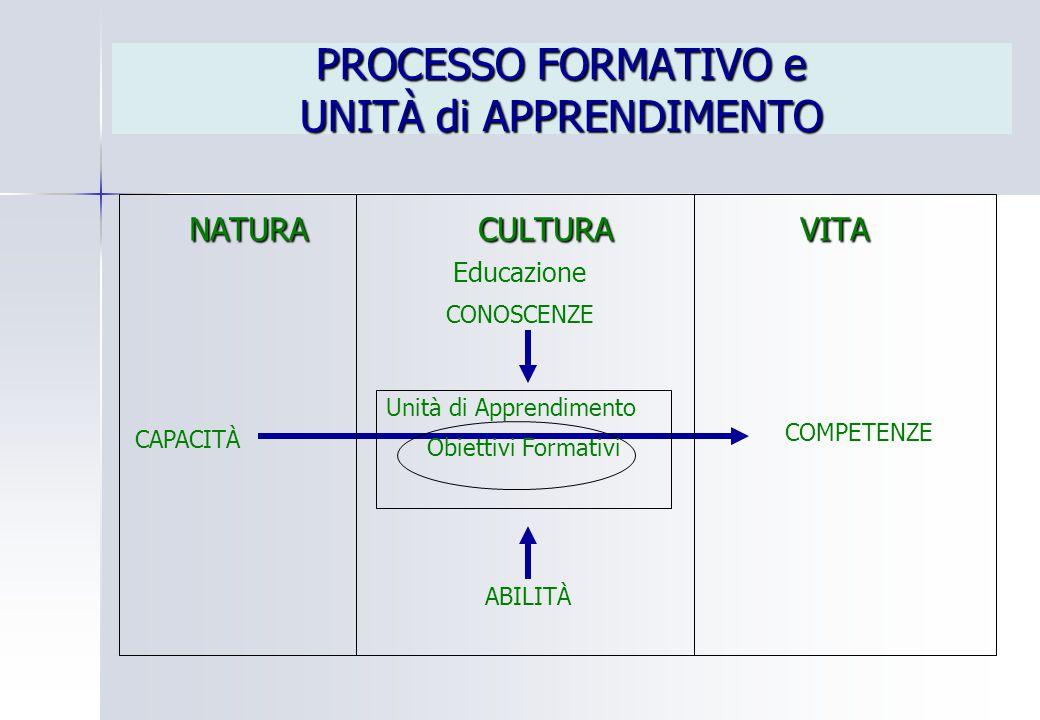 PROCESSO FORMATIVO e UNITÀ di APPRENDIMENTO NATURA CULTURA VITA NATURA CULTURA VITA CAPACITÀ Educazione CONOSCENZE ABILITÀ COMPETENZE Unità di Apprend