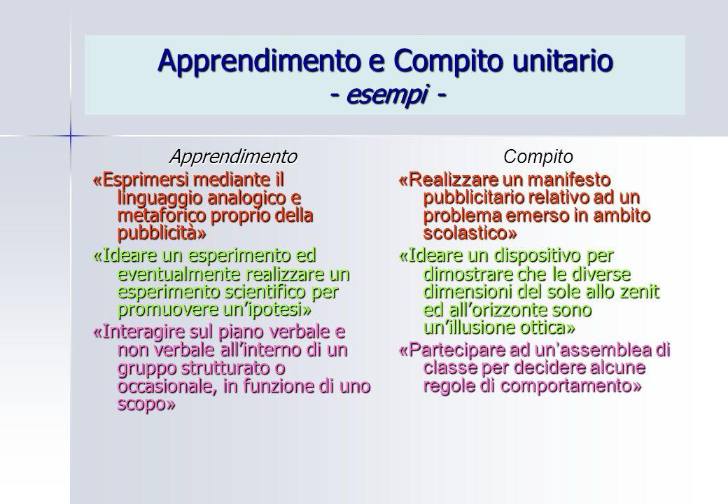 Apprendimento e Compito unitario - esempi - Apprendimento « Esprimersi mediante il linguaggio analogico e metaforico proprio della pubblicità » « Idea