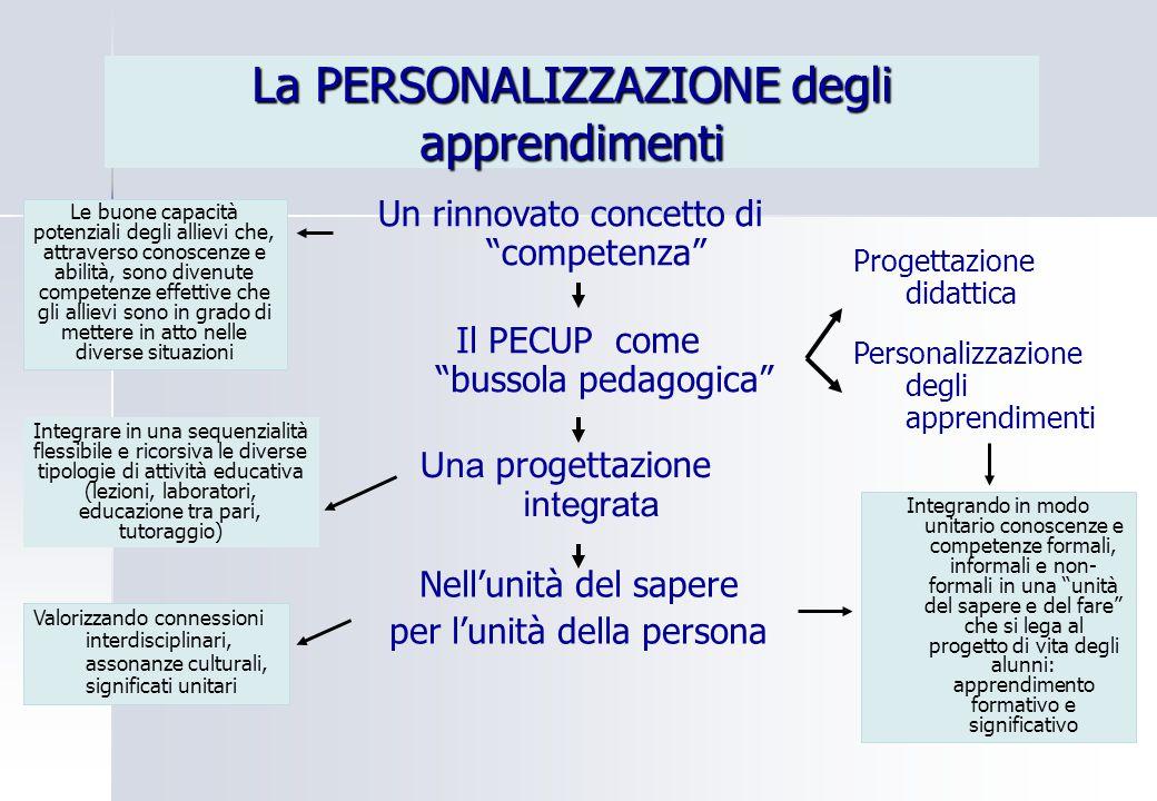 """La PERSONALIZZAZIONE degli apprendimenti Un rinnovato concetto di """"competenza"""" Il PECUP come """"bussola pedagogica"""" Una progettazione integrata Nell'uni"""