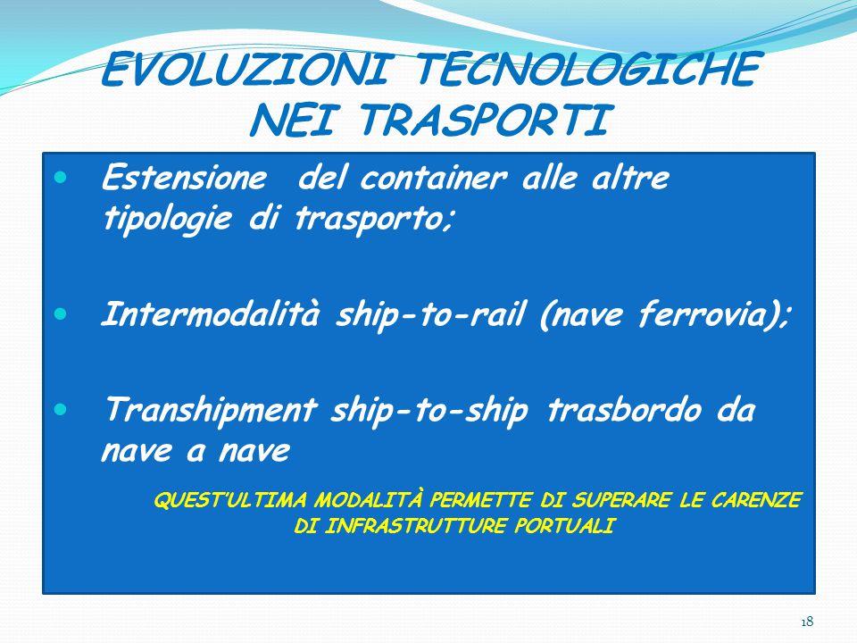 EVOLUZIONI TECNOLOGICHE NEI TRASPORTI Estensione del container alle altre tipologie di trasporto; Intermodalità ship-to-rail (nave ferrovia); Tranship