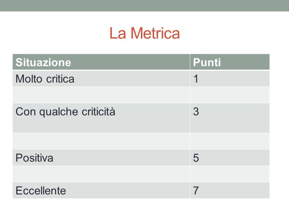 La Metrica SituazionePunti Molto critica1 Con qualche criticità3 Positiva5 Eccellente7
