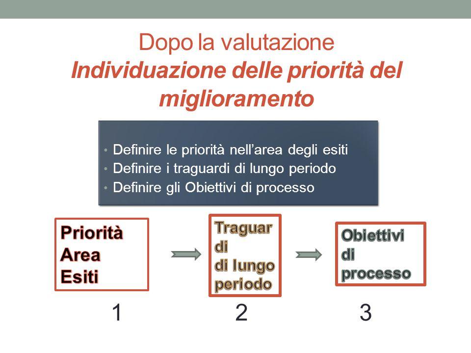 Dopo la valutazione Individuazione delle priorità del miglioramento Definire le priorità nell'area degli esiti Definire i traguardi di lungo periodo D