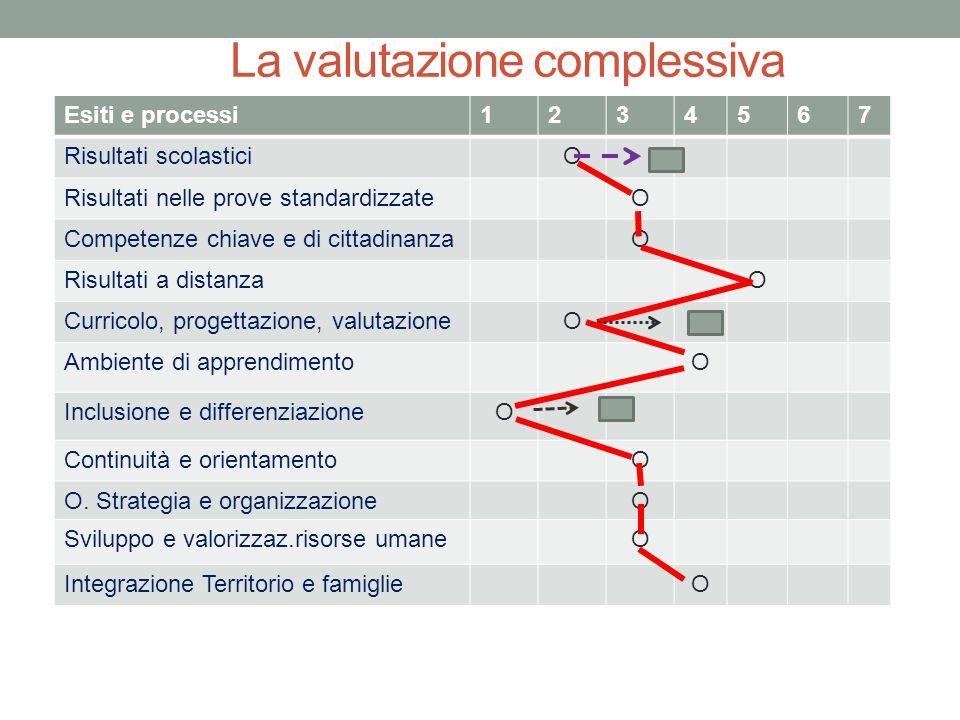 La valutazione complessiva Esiti e processi1234567 Risultati scolasticiO Risultati nelle prove standardizzateO Competenze chiave e di cittadinanzaO Ri