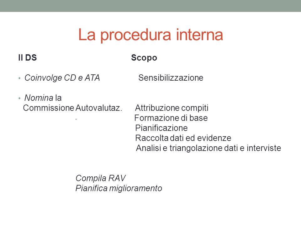 La procedura interna Il DS Scopo Coinvolge CD e ATA Sensibilizzazione Nomina la Commissione Autovalutaz. Attribuzione compiti Formazione di base Piani
