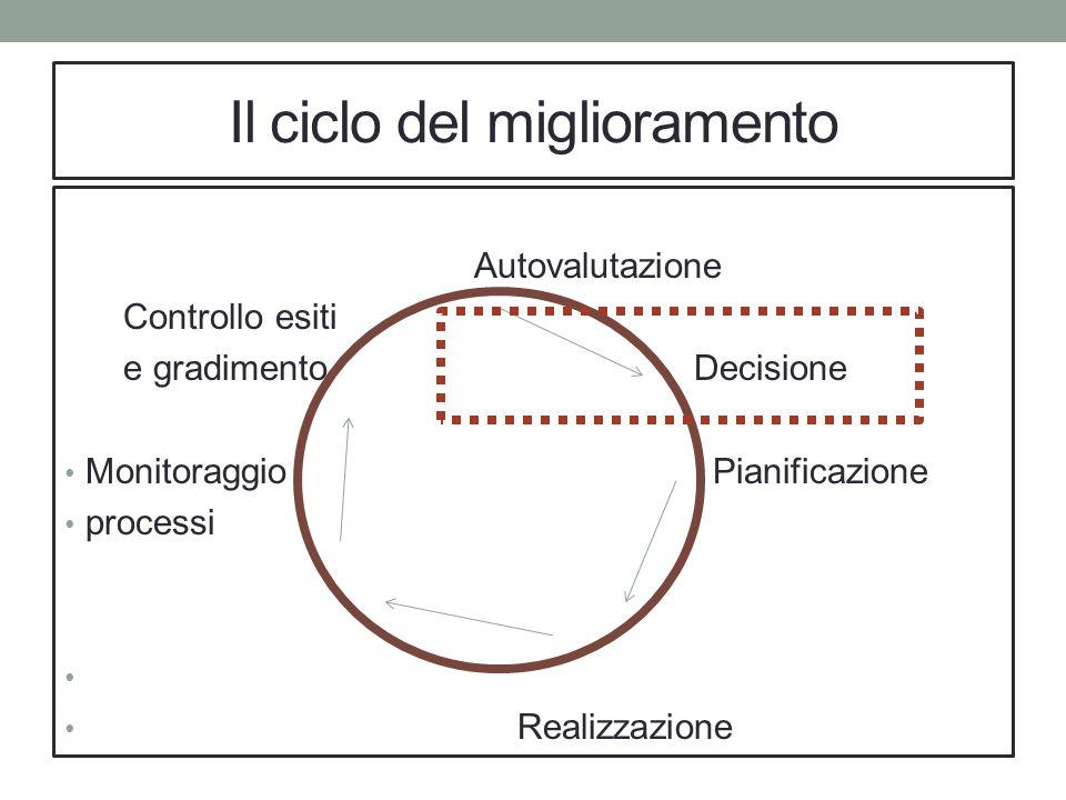Il ciclo del miglioramento Autovalutazione Controllo esiti e gradimento Decisione Monitoraggio Pianificazione processi Realizzazione