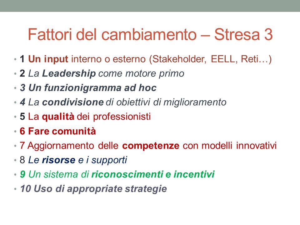 Fattori del cambiamento – Stresa 3 1 Un input interno o esterno (Stakeholder, EELL, Reti…) 2 La Leadership come motore primo 3 Un funzionigramma ad ho