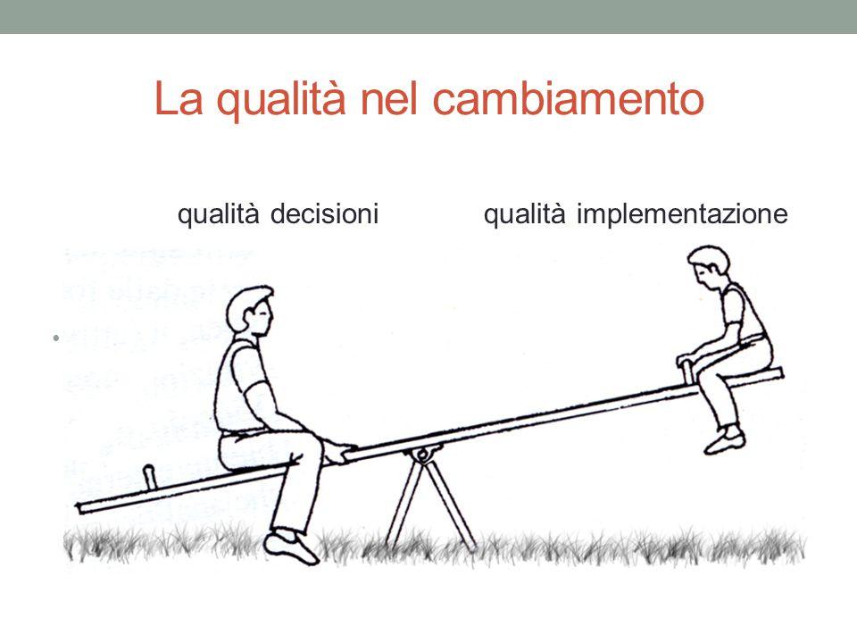 La qualità nel cambiamento qualità decisioni qualità implementazione qqqq QQqq