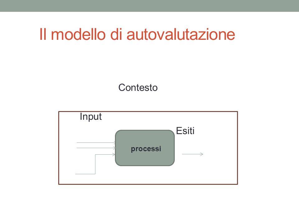 Il modello di autovalutazione Contesto Input Esiti processi