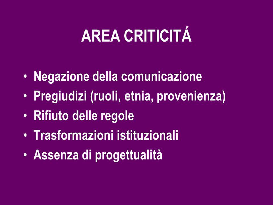 AREA CRITICITÁ Negazione della comunicazione Pregiudizi (ruoli, etnia, provenienza) Rifiuto delle regole Trasformazioni istituzionali Assenza di progettualità