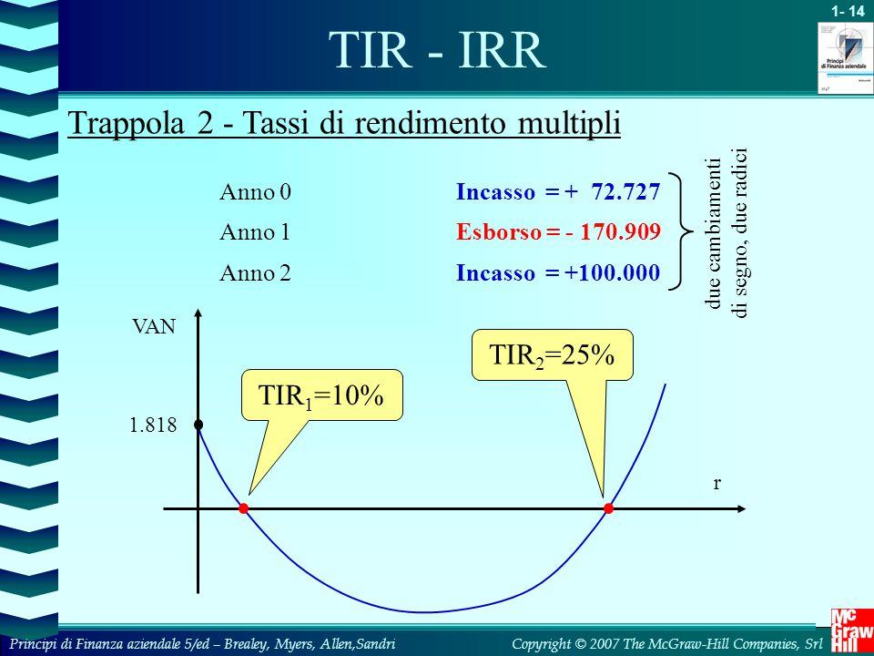 1- 14 Copyright © 2007 The McGraw-Hill Companies, SrlPrincipi di Finanza aziendale 5/ed – Brealey, Myers, Allen,Sandri Anno 0Incasso = + 72.727 Anno 1Esborso = - 170.909 Anno 2Incasso = +100.000 due cambiamenti di segno, due radici VAN r 1.818 TIR 1 =10%TIR 2 =25% TIR - IRR Trappola 2 - Tassi di rendimento multipli