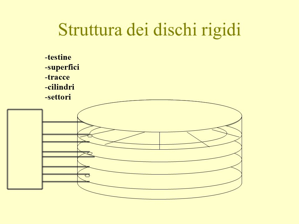 Struttura dei dischi rigidi -testine -superfici -tracce -cilindri -settori