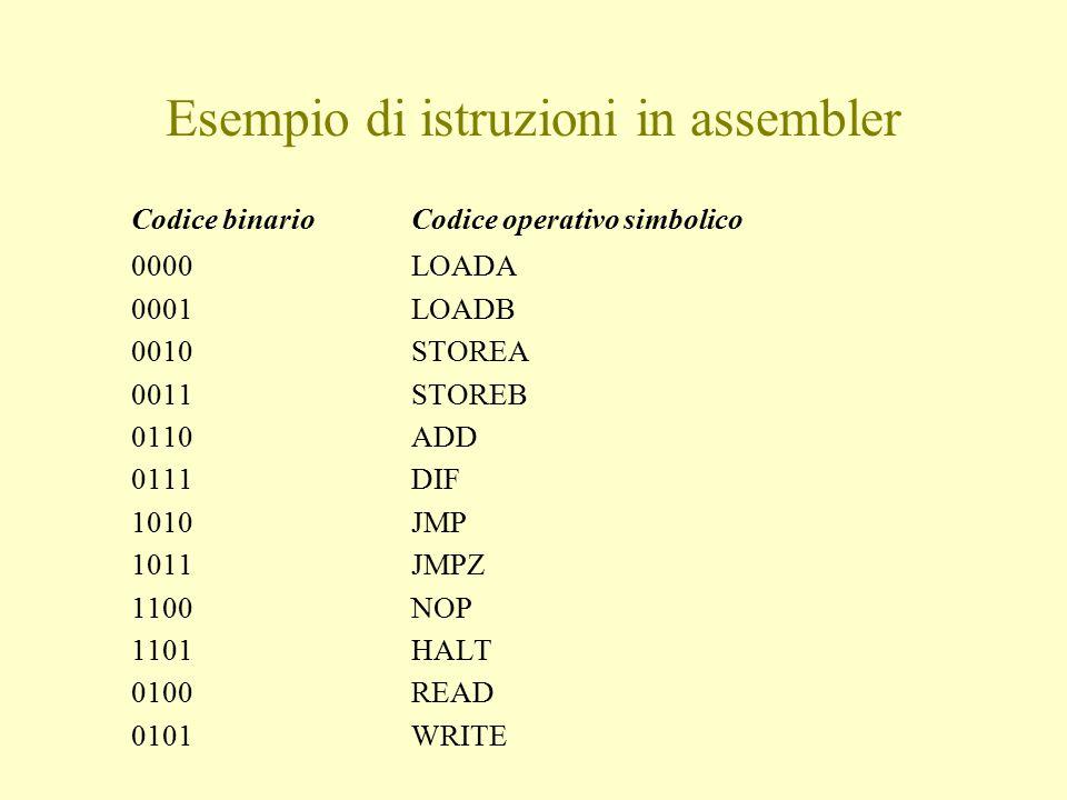 Esempio di istruzioni in assembler Codice binarioCodice operativo simbolico 0000LOADA 0001LOADB 0010STOREA 0011STOREB 0110ADD 0111DIF 1010JMP 1011JMPZ 1100NOP 1101HALT 0100READ 0101WRITE