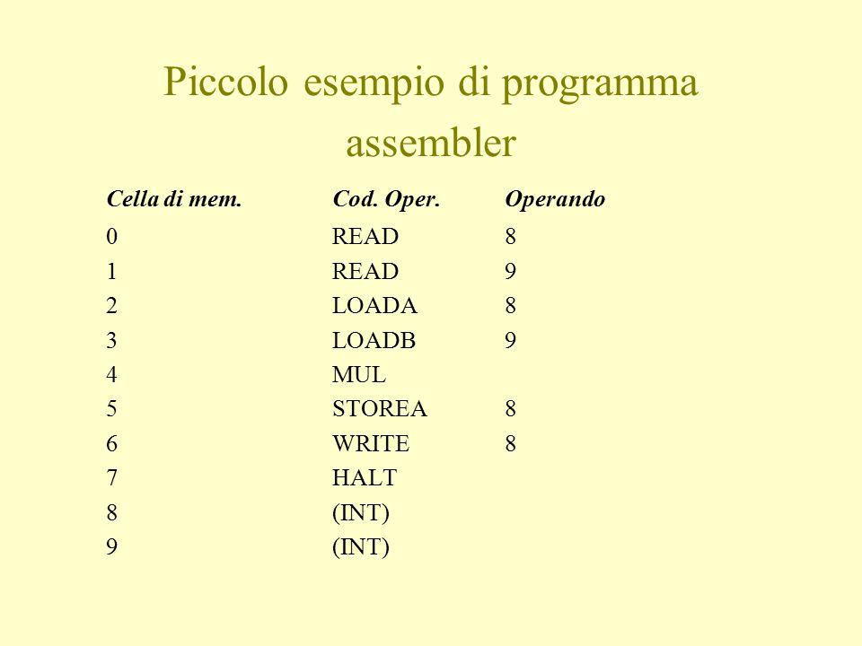 Piccolo esempio di programma assembler Cella di mem.Cod. Oper.Operando 0READ8 1READ9 2LOADA8 3LOADB9 4MUL 5STOREA8 6WRITE8 7HALT 8(INT) 9(INT)