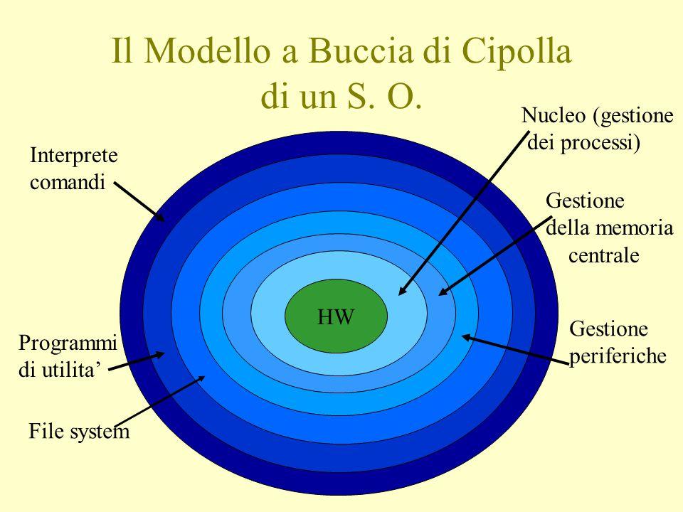 Il Modello a Buccia di Cipolla di un S. O. HW Nucleo (gestione dei processi) Gestione della memoria centrale Gestione periferiche File system Programm