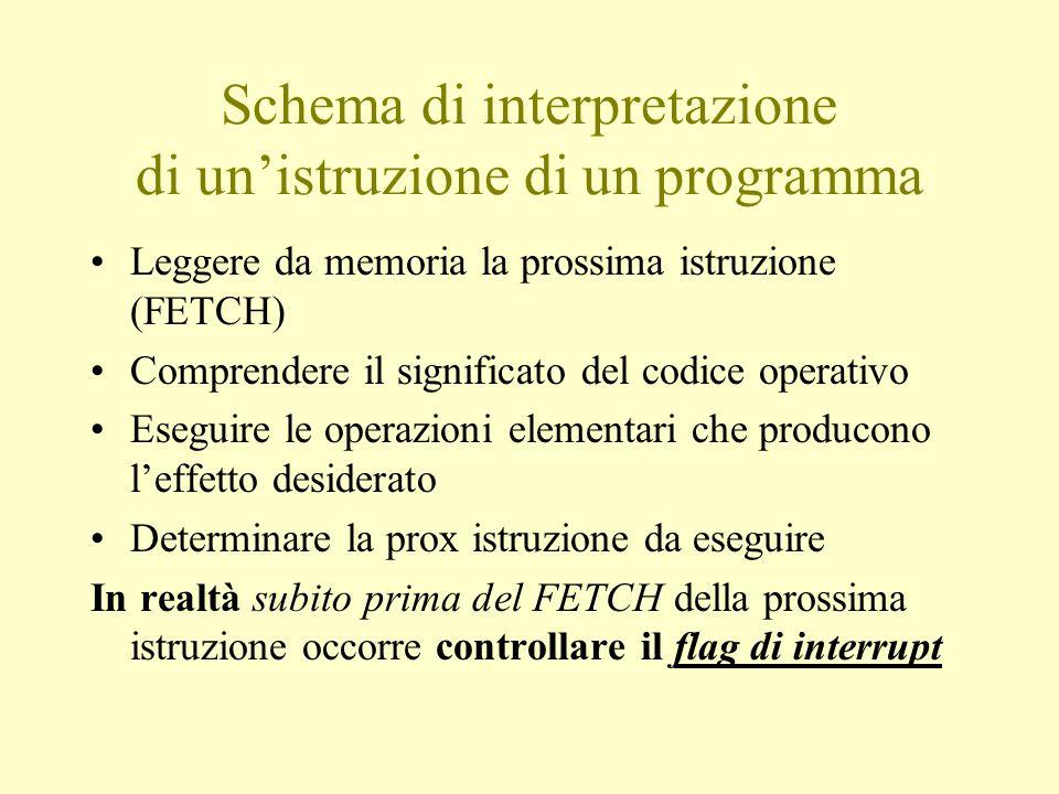 Schema di interpretazione di un'istruzione di un programma Leggere da memoria la prossima istruzione (FETCH) Comprendere il significato del codice ope