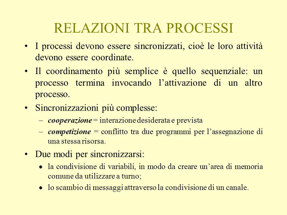 RELAZIONI TRA PROCESSI I processi devono essere sincronizzati, cioè le loro attività devono essere coordinate. Il coordinamento più semplice è quello