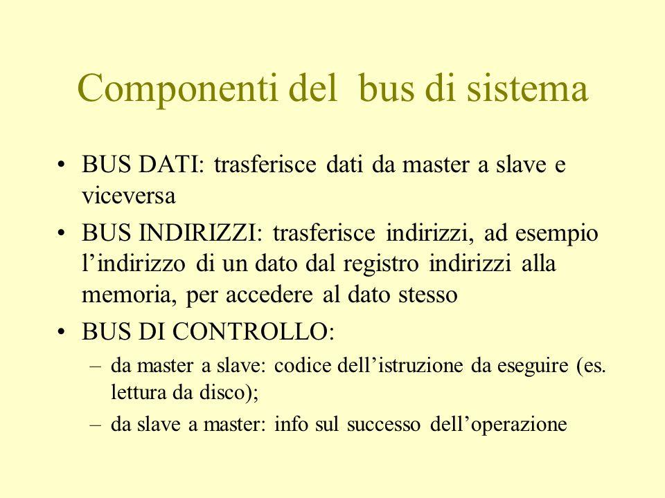 Componenti del bus di sistema BUS DATI: trasferisce dati da master a slave e viceversa BUS INDIRIZZI: trasferisce indirizzi, ad esempio l'indirizzo di un dato dal registro indirizzi alla memoria, per accedere al dato stesso BUS DI CONTROLLO: –da master a slave: codice dell'istruzione da eseguire (es.