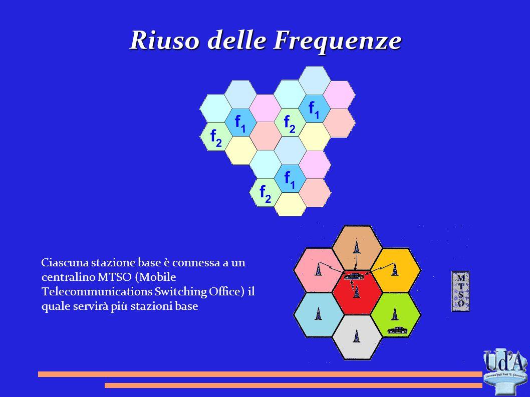 Riuso delle Frequenze Ciascuna stazione base è connessa a un centralino MTSO (Mobile Telecommunications Switching Office) il quale servirà più stazion