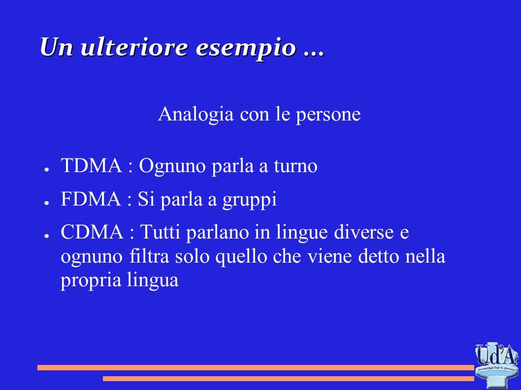 Un ulteriore esempio... Analogia con le persone ● TDMA : Ognuno parla a turno ● FDMA : Si parla a gruppi ● CDMA : Tutti parlano in lingue diverse e og