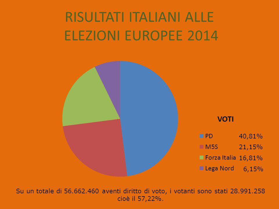 LISTE ELETTORALISEGGI PD31 M5S17 FORZA ITALIA13 LEGA NORD6