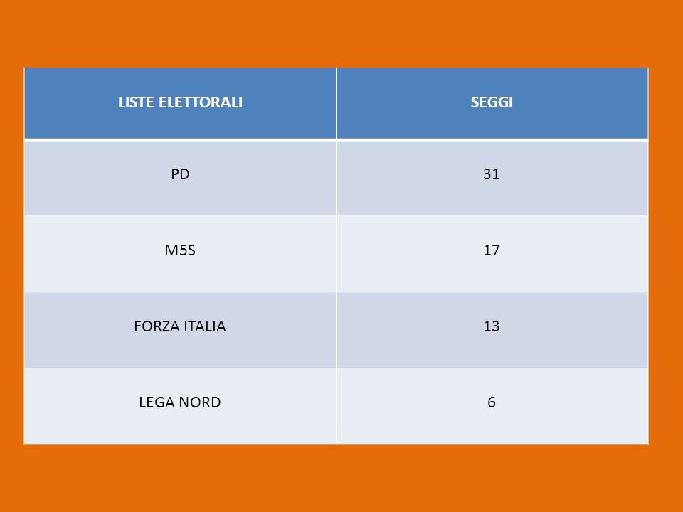 Programma Lega Nord per le europee: