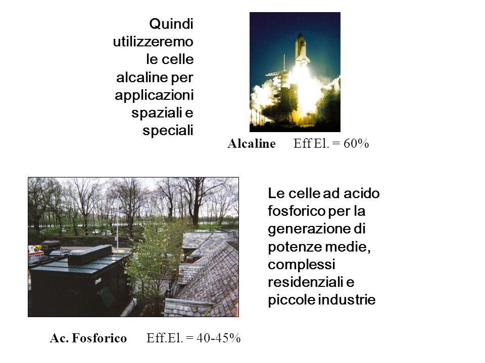 PolimericheEff. El. = 35-50% Le celle polimeriche per gli usi civili e per i trasporti