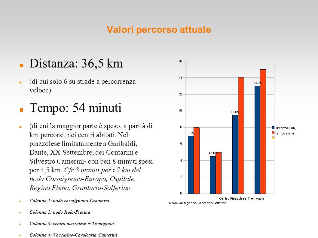 Valori percorso attuale Distanza: 36,5 km (di cui solo 6 su strade a percorrenza veloce). Tempo: 54 minuti (di cui la maggior parte è speso, a parità