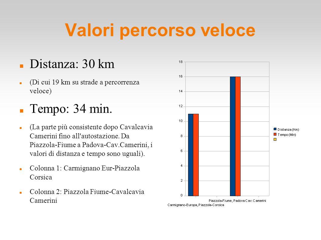 Valori percorso veloce Distanza: 30 km (Di cui 19 km su strade a percorrenza veloce) Tempo: 34 min. (La parte più consistente dopo Cavalcavia Camerin