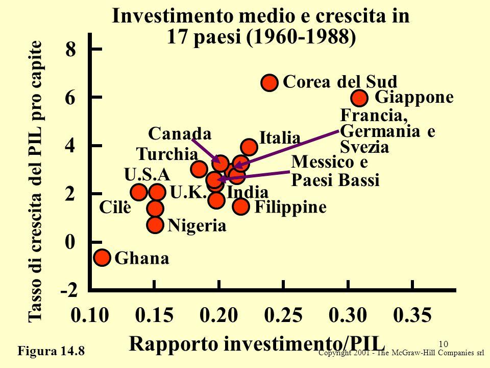 Copyright 2001 - The McGraw-Hill Companies srl 10 Figura 14.8 Investimento medio e crescita in 17 paesi (1960-1988) Tasso di crescita del PIL pro capite 0 2 4 6 8 -2 0.100.150.200.250.300.35 Rapporto investimento/PIL Ghana Corea del Sud Giappone Nigeria Cile U.S.A.