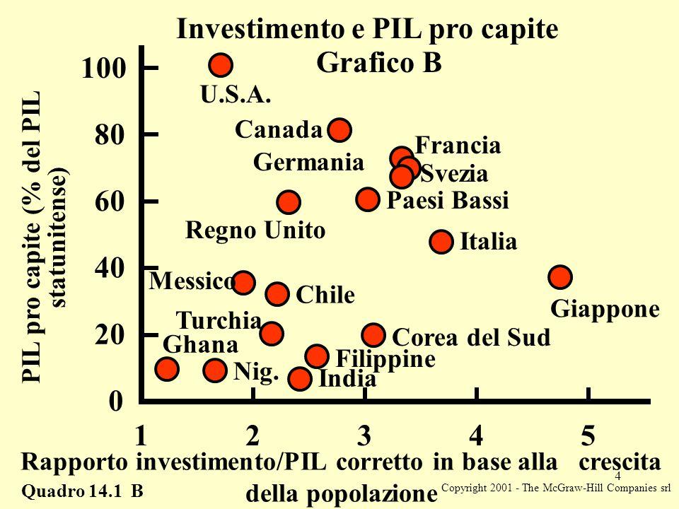 Copyright 2001 - The McGraw-Hill Companies srl 4 Rapporto investimento/PIL corretto in base alla crescita della popolazione Quadro 14.1 B Investimento e PIL pro capite Grafico B PIL pro capite (% del PIL statunitense) 20 40 60 80 100 0 12345 Ghana Nig.