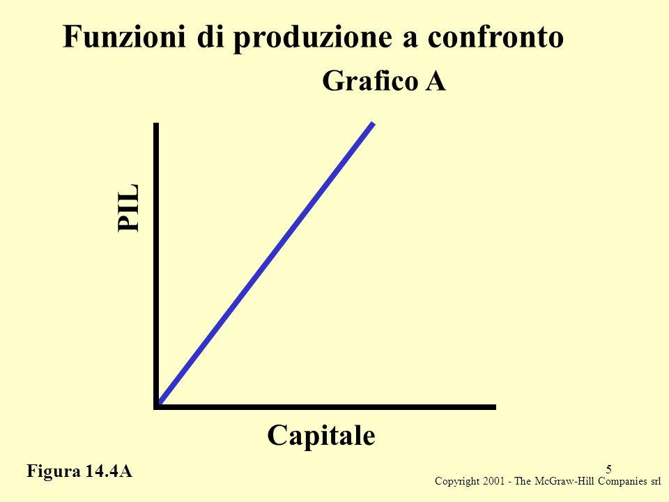 Copyright 2001 - The McGraw-Hill Companies srl 6 Figura 14.4B Funzioni di produzione a confronto PIL Capitale Grafico B