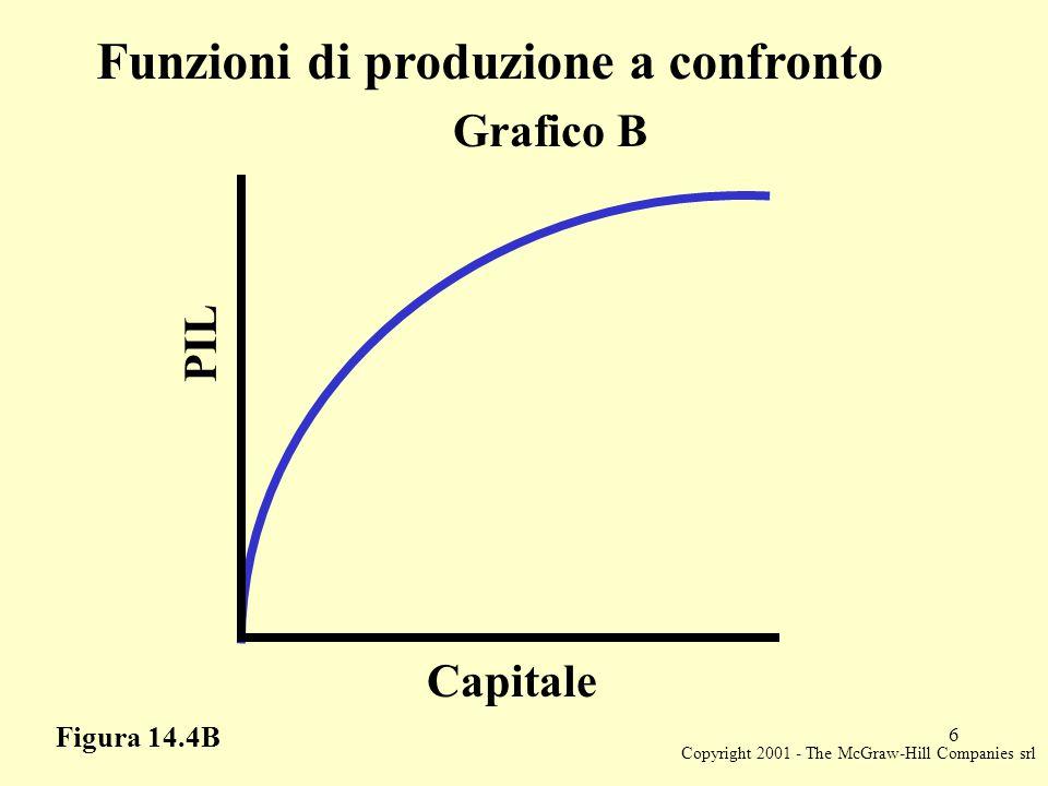 Copyright 2001 - The McGraw-Hill Companies srl 7 Figura 14.5 La crescita endogena K0K0 KtKt K t + 1 L'economia continua a crescere indefinitamente K t + 1 = K t K t + 1 = (1 -  + As) K t