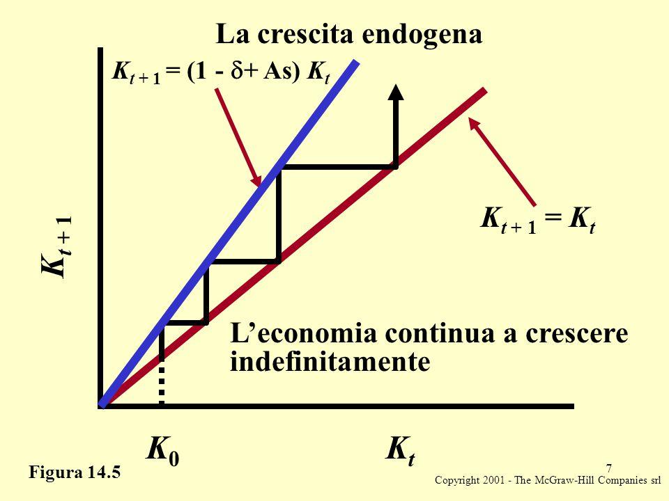 Copyright 2001 - The McGraw-Hill Companies srl 8 Economia A K t + 1 = K t Figura 14.6 KtKt K t + 1 K0K0 A K0K0 B Raffronto tra economie con uguale tasso di crescita e diverso stock di capitale iniziale K t + 1 = (1 -  + As) K t Economia B