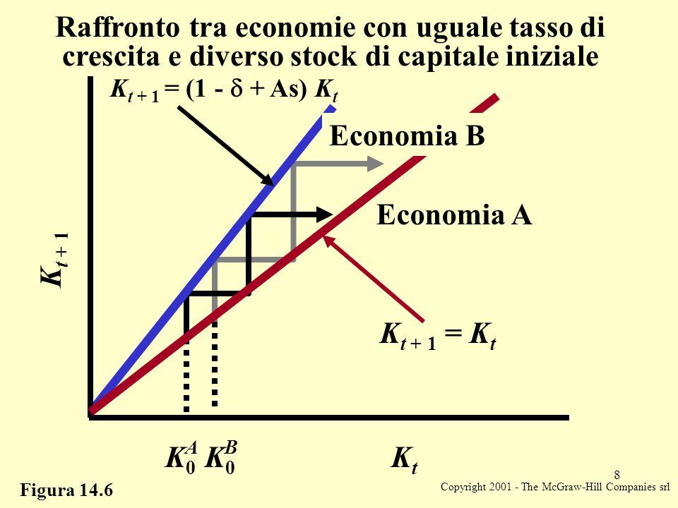 Copyright 2001 - The McGraw-Hill Companies srl 9 Figura 14.7 K t + 1 K0K0 A = K 0 B Confronto tra economie con uguale stock di capitale iniziale e diverso tasso di risparmio Economia B Economia A K t + 1 = (1 -  + s A A) K t K t + 1 = (1 -  + s B A) K t K t + 1 = K t