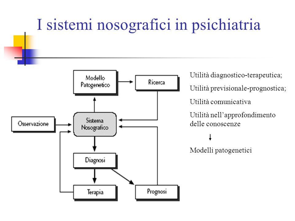 I sistemi nosografici in psichiatria Utilità diagnostico-terapeutica; Utilità previsionale-prognostica; Utilità comunicativa Utilità nell'approfondimento delle conoscenze Modelli patogenetici