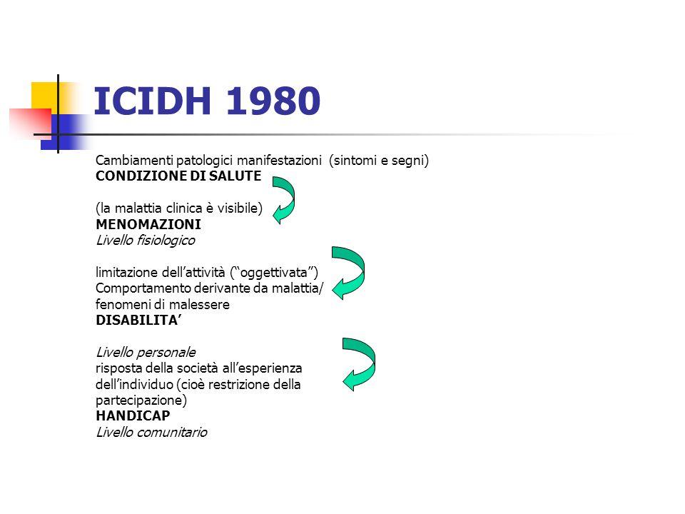 ICIDH 1980 Cambiamenti patologici manifestazioni (sintomi e segni) CONDIZIONE DI SALUTE (la malattia clinica è visibile) MENOMAZIONI Livello fisiologico limitazione dell'attività ( oggettivata ) Comportamento derivante da malattia/ fenomeni di malessere DISABILITA' Livello personale risposta della società all'esperienza dell'individuo (cioè restrizione della partecipazione) HANDICAP Livello comunitario