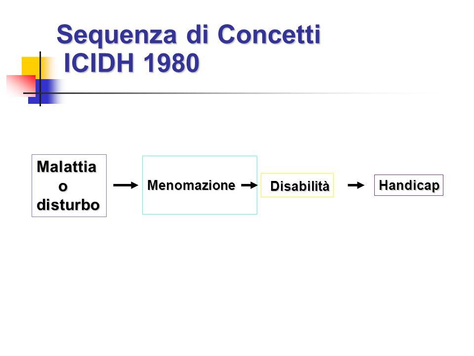 Sequenza di Concetti ICIDH 1980 Menomazione Menomazione Malattia odisturbo Disabilità Disabilità Handicap