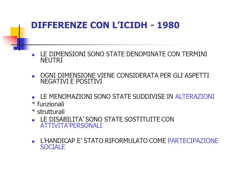 DIFFERENZE CON L'ICIDH - 1980 LE DIMENSIONI SONO STATE DENOMINATE CON TERMINI NEUTRI OGNI DIMENSIONE VIENE CONSIDERATA PER GLI ASPETTI NEGATIVI E POSITIVI LE MENOMAZIONI SONO STATE SUDDIVISE IN ALTERAZIONI * funzionali * strutturali LE DISABILITA' SONO STATE SOSTITUITE CON ATTIVITA'PERSONALI L'HANDICAP E' STATO RIFORMULATO COME PARTECIPAZIONE SOCIALE