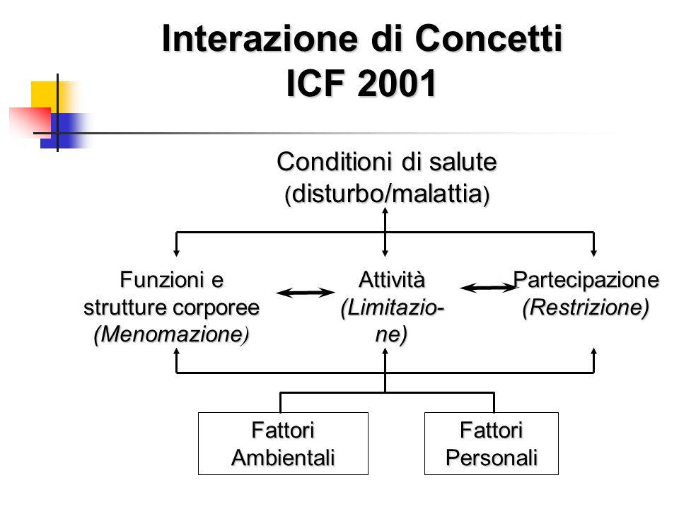 Conditioni di salute ( disturbo/malattia ) Interazione di Concetti ICF 2001 Fattori Ambientali Fattori Personali Funzioni e strutture corporee (Menomazione ) Attività(Limitazio-ne)Partecipazione(Restrizione)
