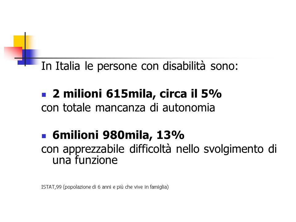 In Italia le persone con disabilità sono: 2 milioni 615mila, circa il 5% con totale mancanza di autonomia 6milioni 980mila, 13% con apprezzabile difficoltà nello svolgimento di una funzione ISTAT,99 (popolazione di 6 anni e più che vive in famiglia)