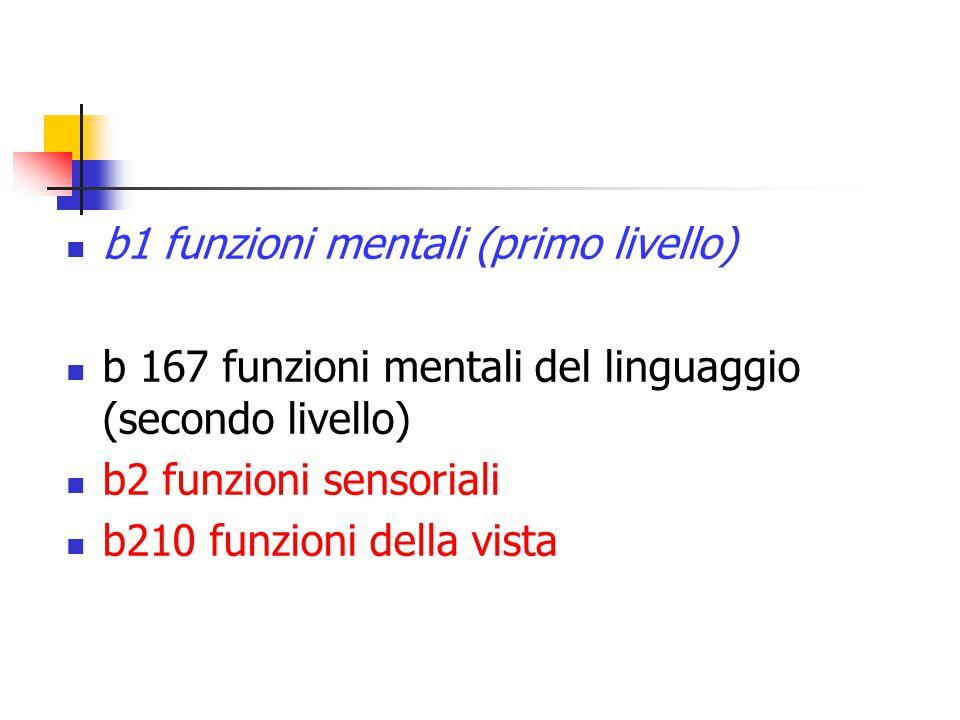 b1 funzioni mentali (primo livello) b 167 funzioni mentali del linguaggio (secondo livello) b2 funzioni sensoriali b210 funzioni della vista