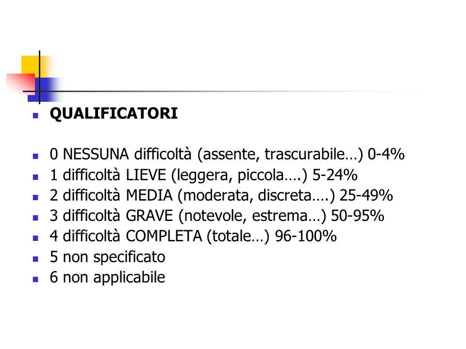 QUALIFICATORI 0 NESSUNA difficoltà (assente, trascurabile…) 0-4% 1 difficoltà LIEVE (leggera, piccola….) 5-24% 2 difficoltà MEDIA (moderata, discreta….) 25-49% 3 difficoltà GRAVE (notevole, estrema…) 50-95% 4 difficoltà COMPLETA (totale…) 96-100% 5 non specificato 6 non applicabile
