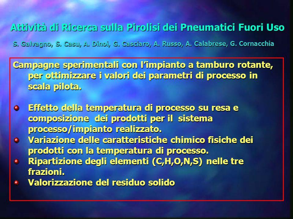 Attività di Ricerca sulla Pirolisi dei Pneumatici Fuori Uso Campagne sperimentali con l'impianto a tamburo rotante, per ottimizzare i valori dei parametri di processo in scala pilota.