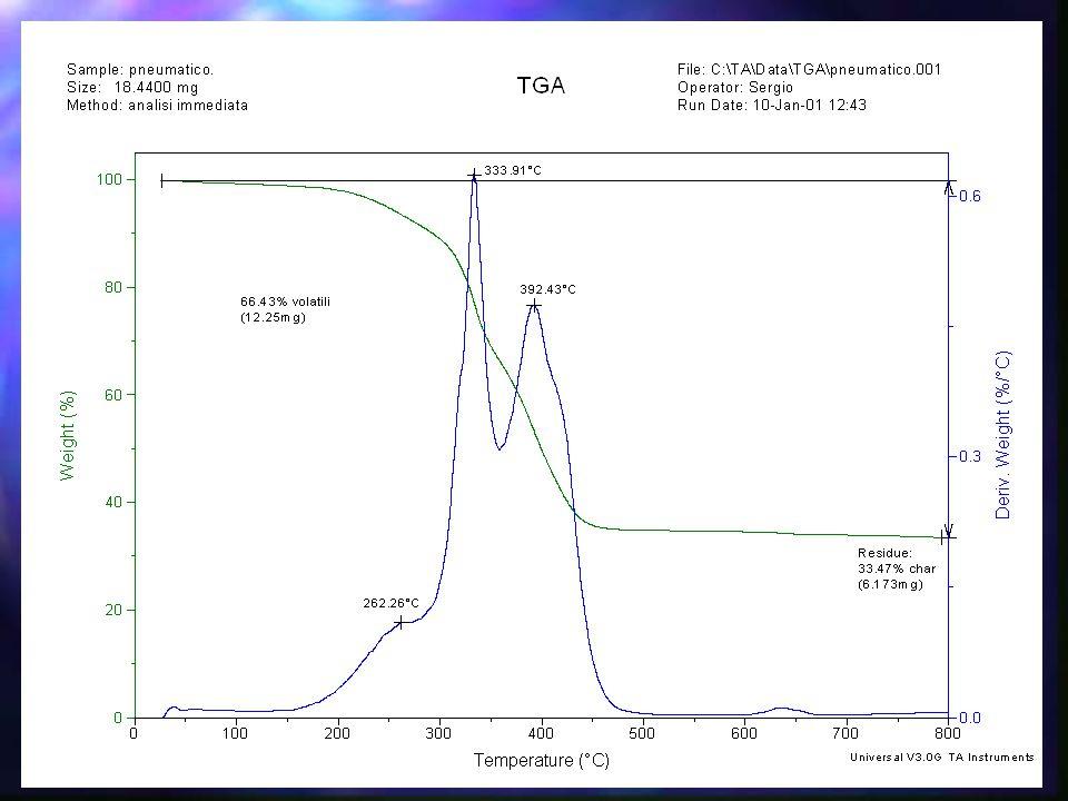 Le prove sono state condotte variando la temperatura di processo tra 550-680°C, mantenendo costanti gli altri parametri.