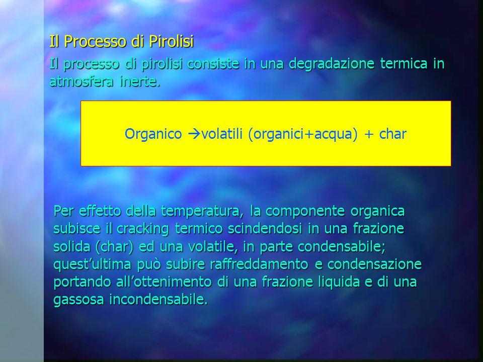 Il Processo di Pirolisi Il processo di pirolisi consiste in una degradazione termica in atmosfera inerte.